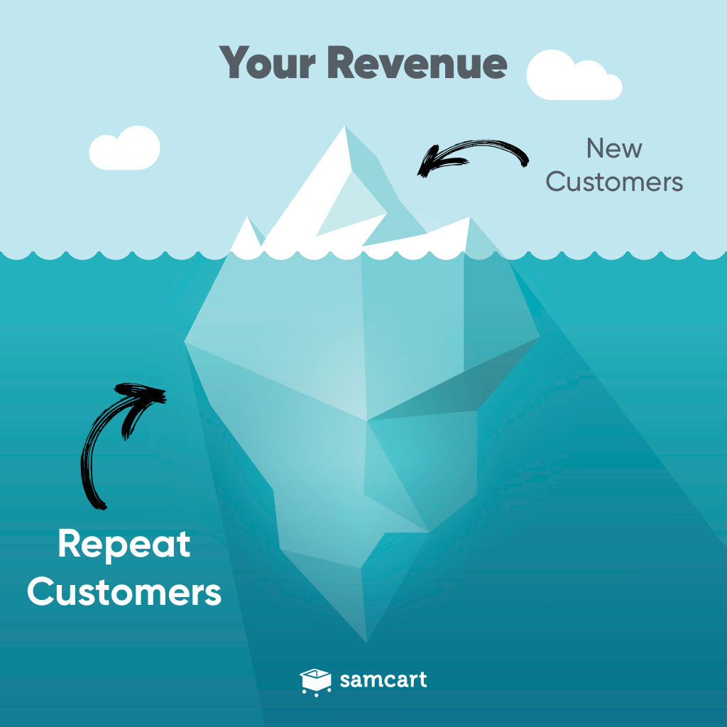 Repeat Customers generate the majority of revenue on SamCart.
